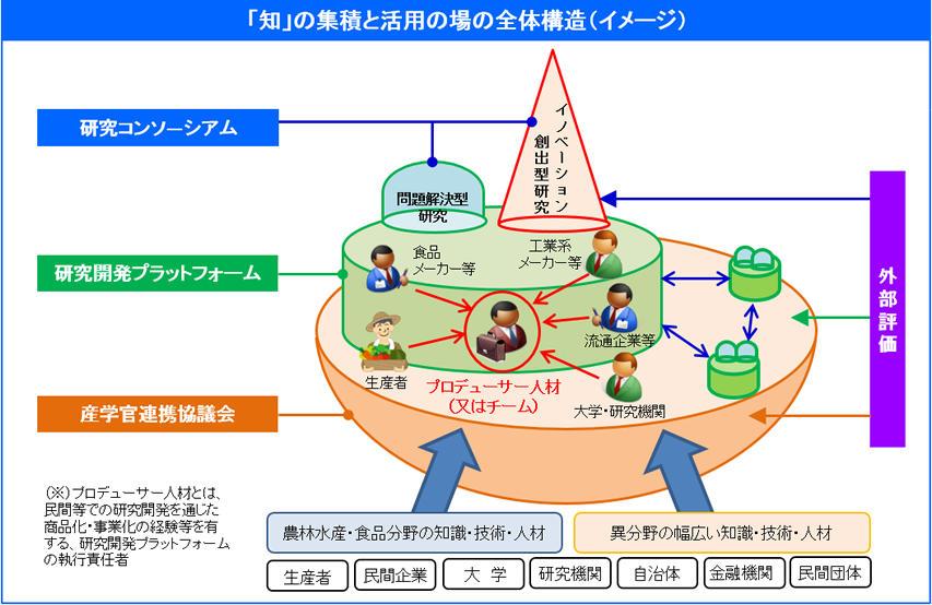 協議会について - 知の集積と活用の場 産学官連携協議会